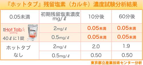 重炭酸タブレットホットタブ365